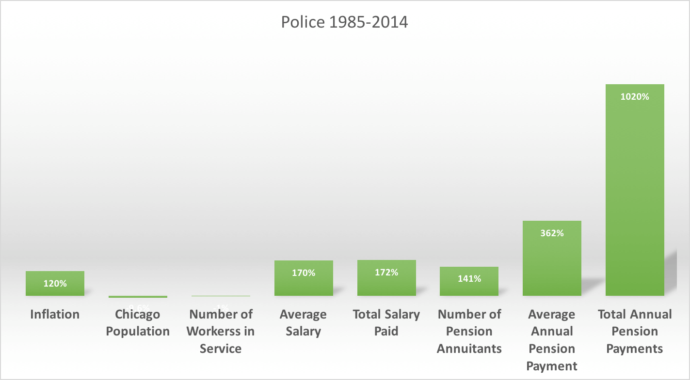 Chicago Firefighter and Police Salaries and Pensions, Then