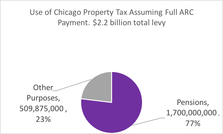 Chicago projected tax