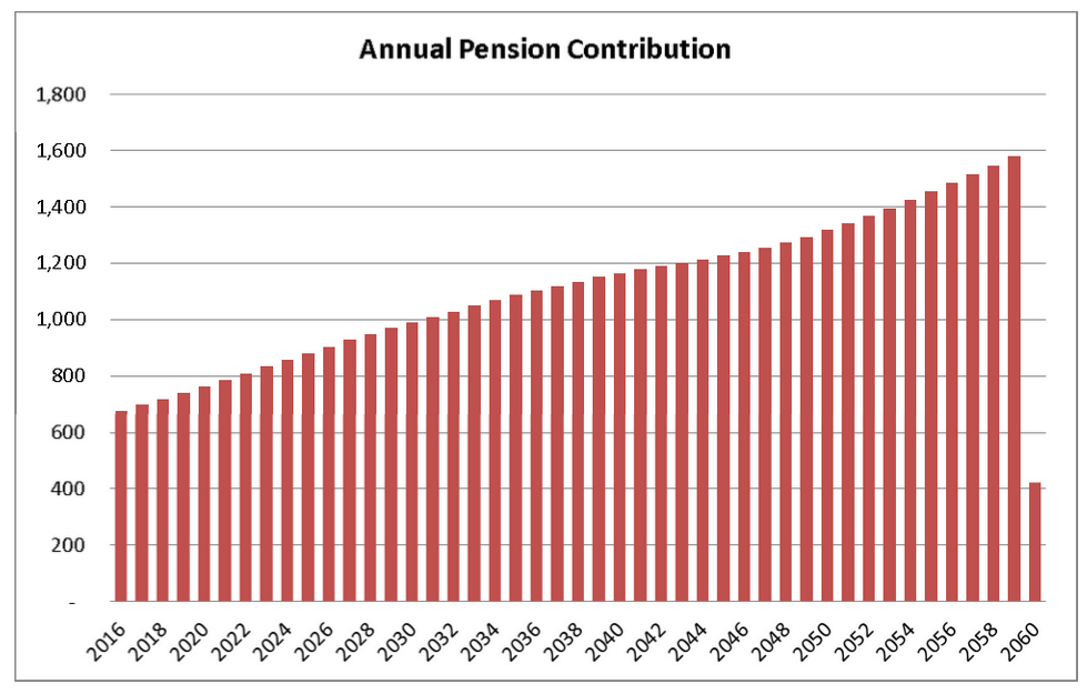Source: CPS budget, http://cps.edu/fy16budget/Pages/pensions.aspx