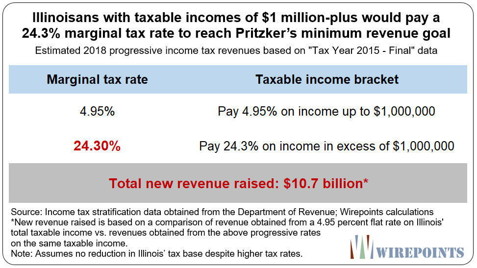 What Pritzker's progressive tax rates will probably look