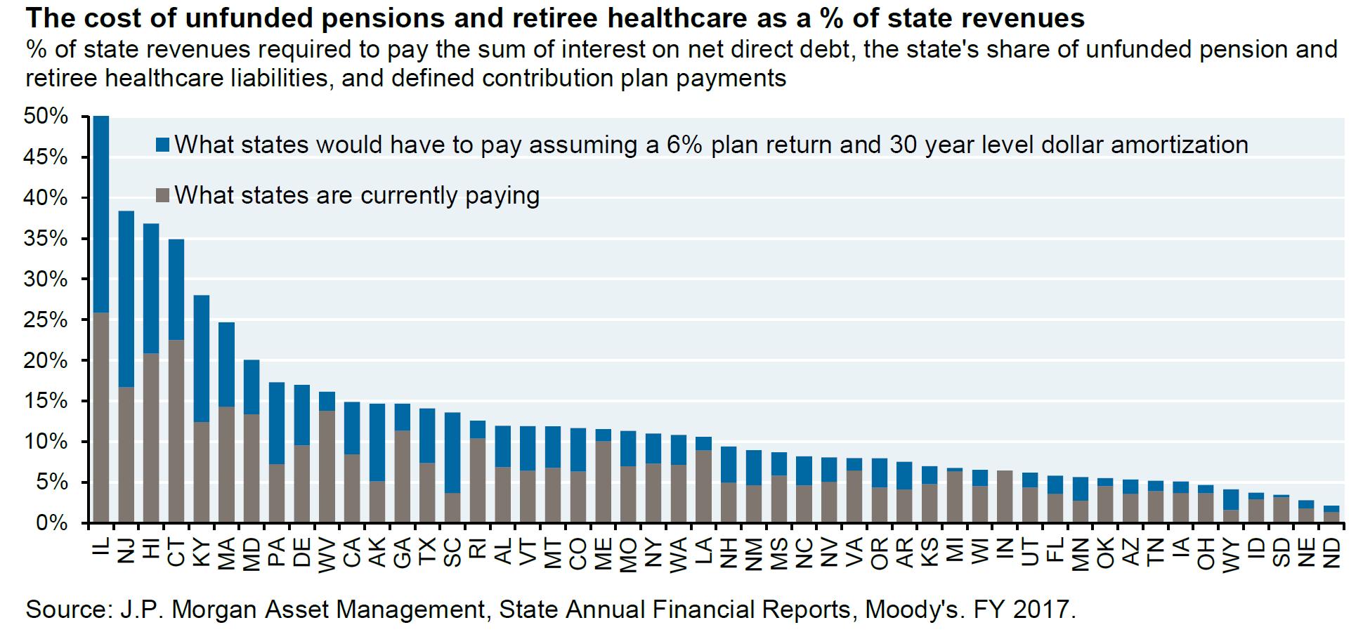 JP Morgan Expert: True Debt, Pension, Healthcare Payments