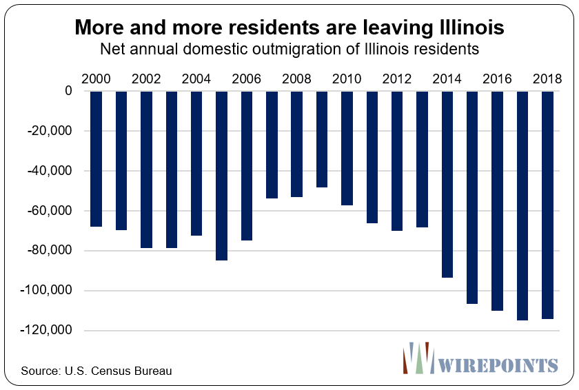 New U S  Census data: Shrinking Illinois loses population 5