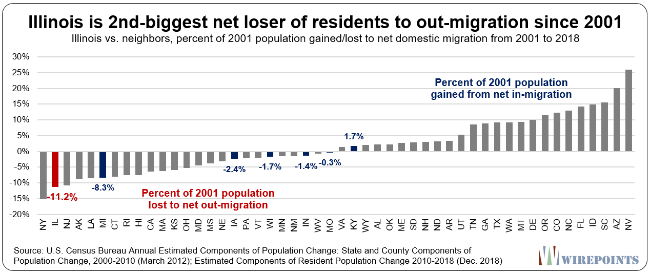 Illinois' demographic collapse: fewer immigrants, fewer