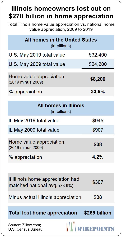 New Data: Subpar Home Appreciation Has Cost Illinoisans