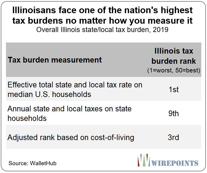 Progressive tax proponents say Illinois is a low-tax state