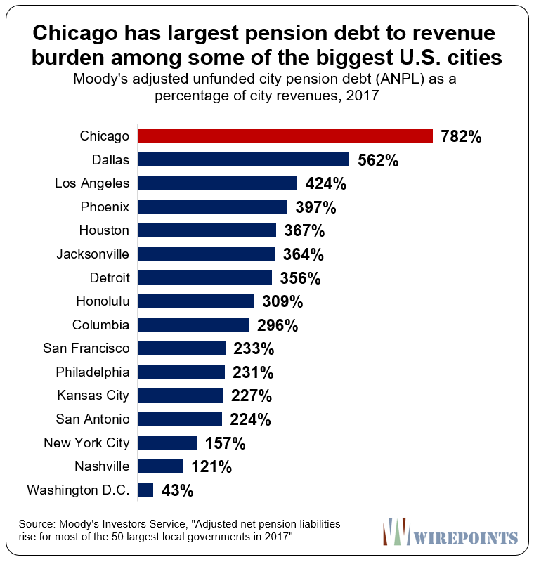 Why Chicago's Lightfoot should push for a pension amendment