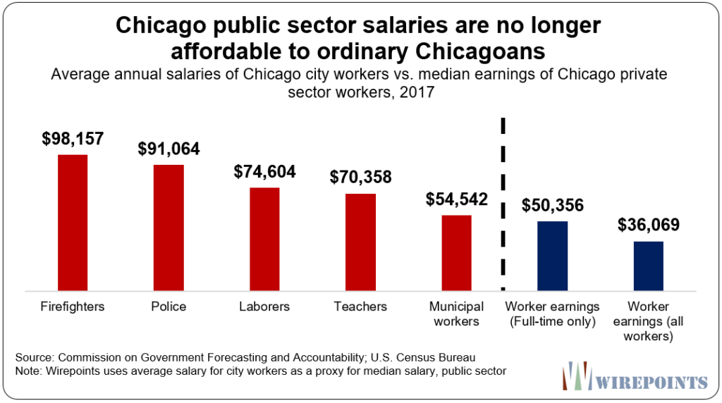 some local gov't salaries compared to average workers