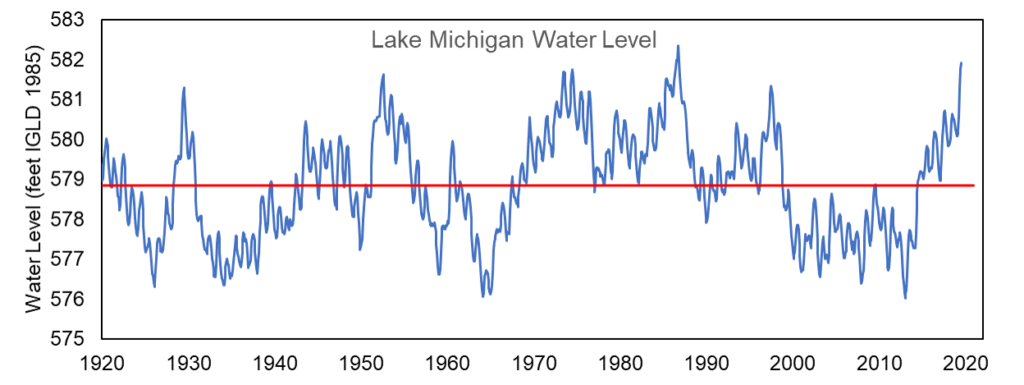 Global warming was blamed for evaporating the Great Lakes, now blamed for high water levels in Chicago's 'climate emergency' – Quicktake | Wirepoints
