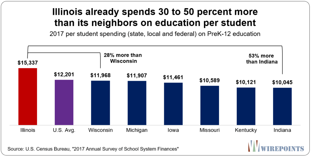 Illinois-already-spends-30-to-50-percent-more-than-its-neighbors-on-education1-1068x542.png