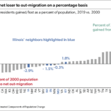 Illinois is 2nd-biggest net loser to out-migration on a percentage basis.png